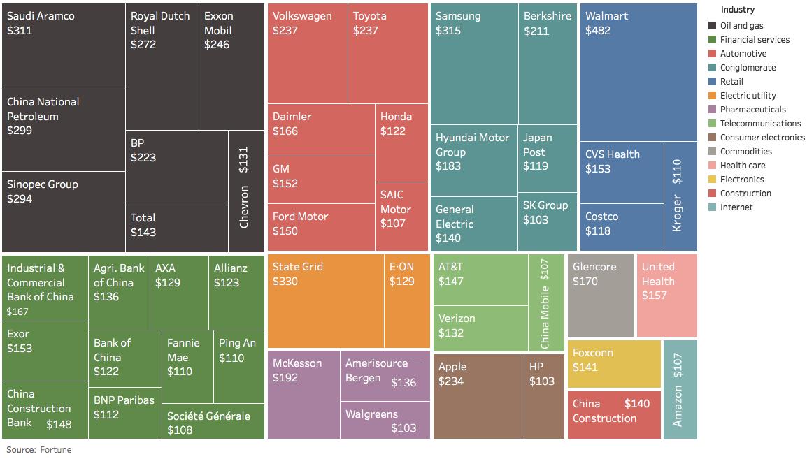largest-corporations-by-revenue