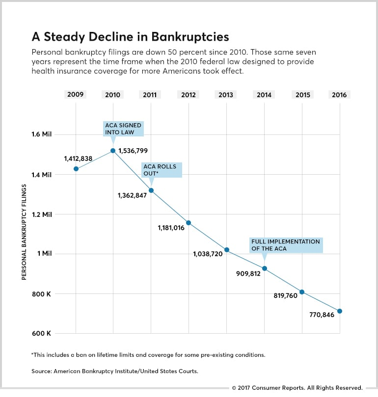 cr-inline-aca-bankruptcy-chart3-final-06-17