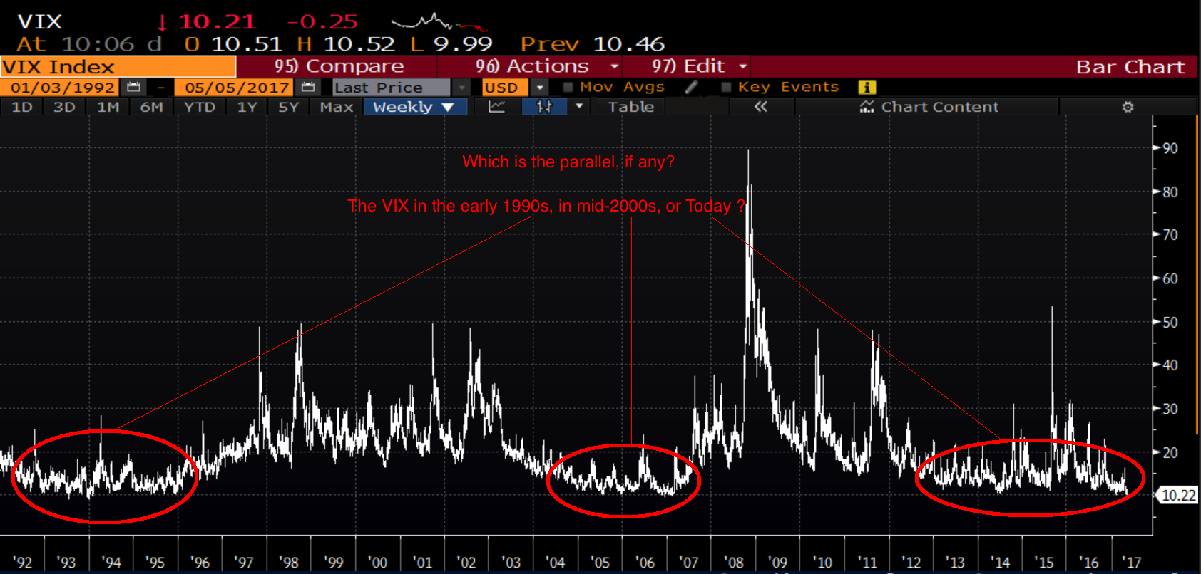 Vix Quote Vix Is How Much   The Big Picture
