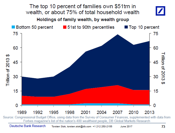 US Wealth Distribution, Stock Ownership Edition - The Big ...