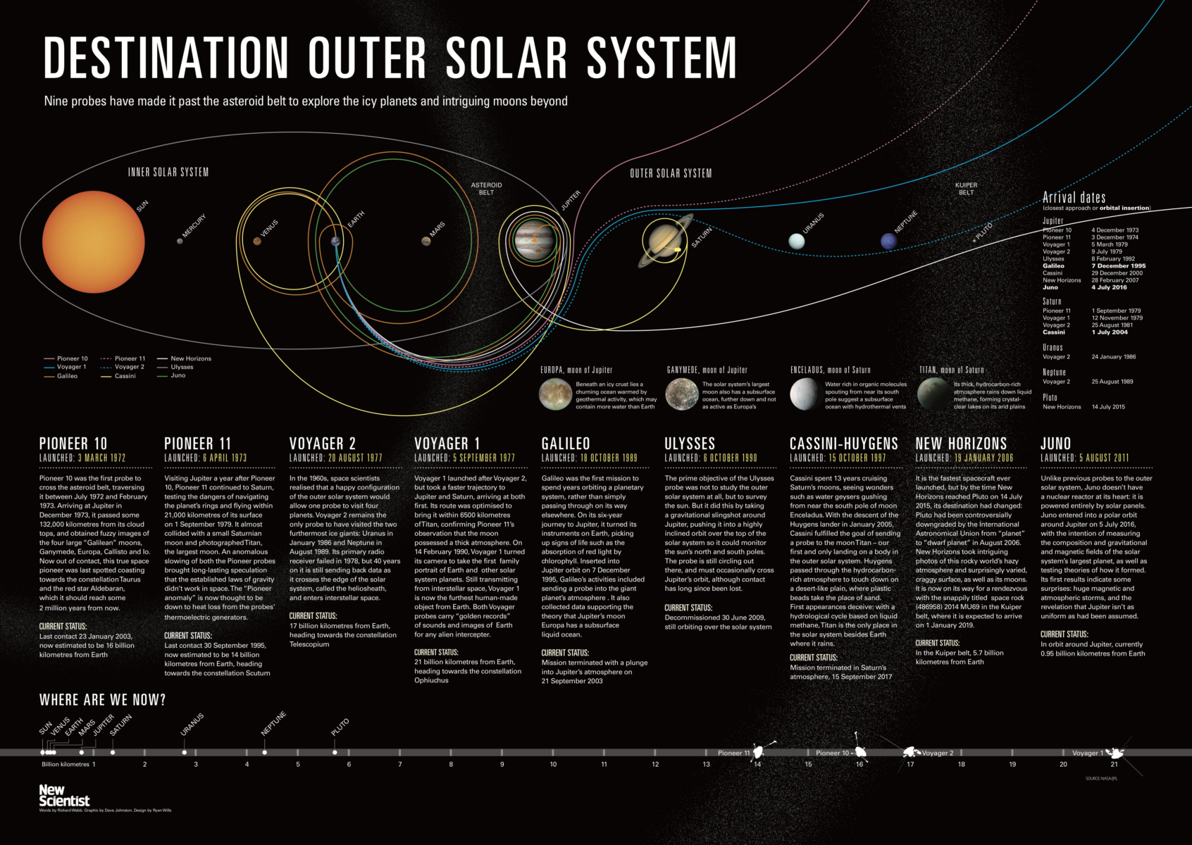 Destination Outer Solar System The Big Picture