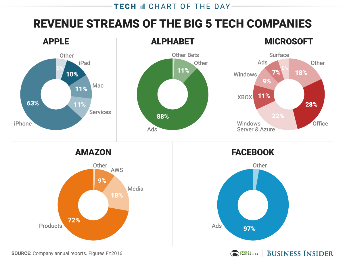 Revenue Streams of the Big 5 Tech Companies - The Big Picture