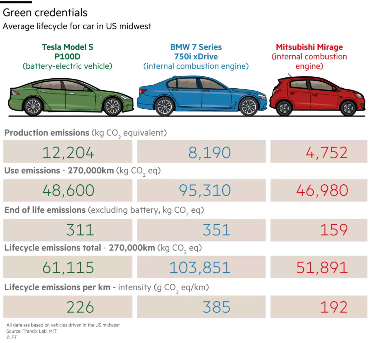 Average Battery Life Electric Car