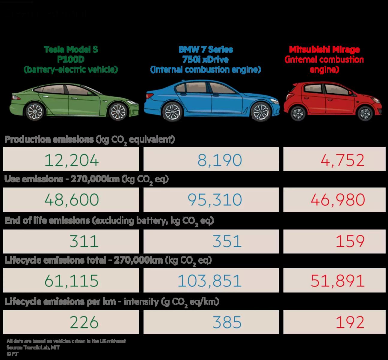 Next Green Car Company Car Tax
