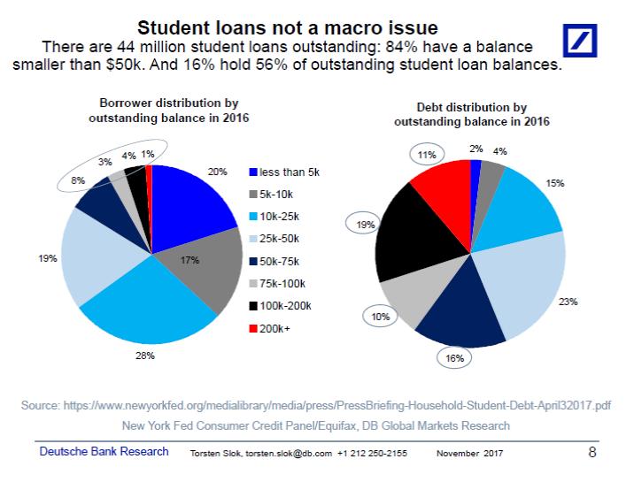Macro Loans