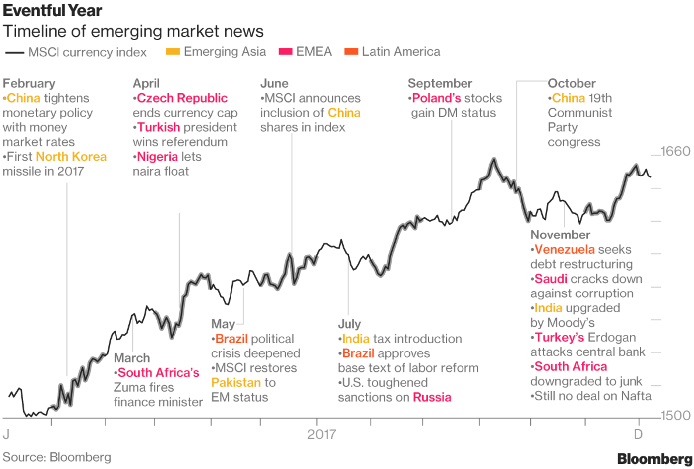 Emerging Markets: Best Gains in 8 Years - The Big Picture