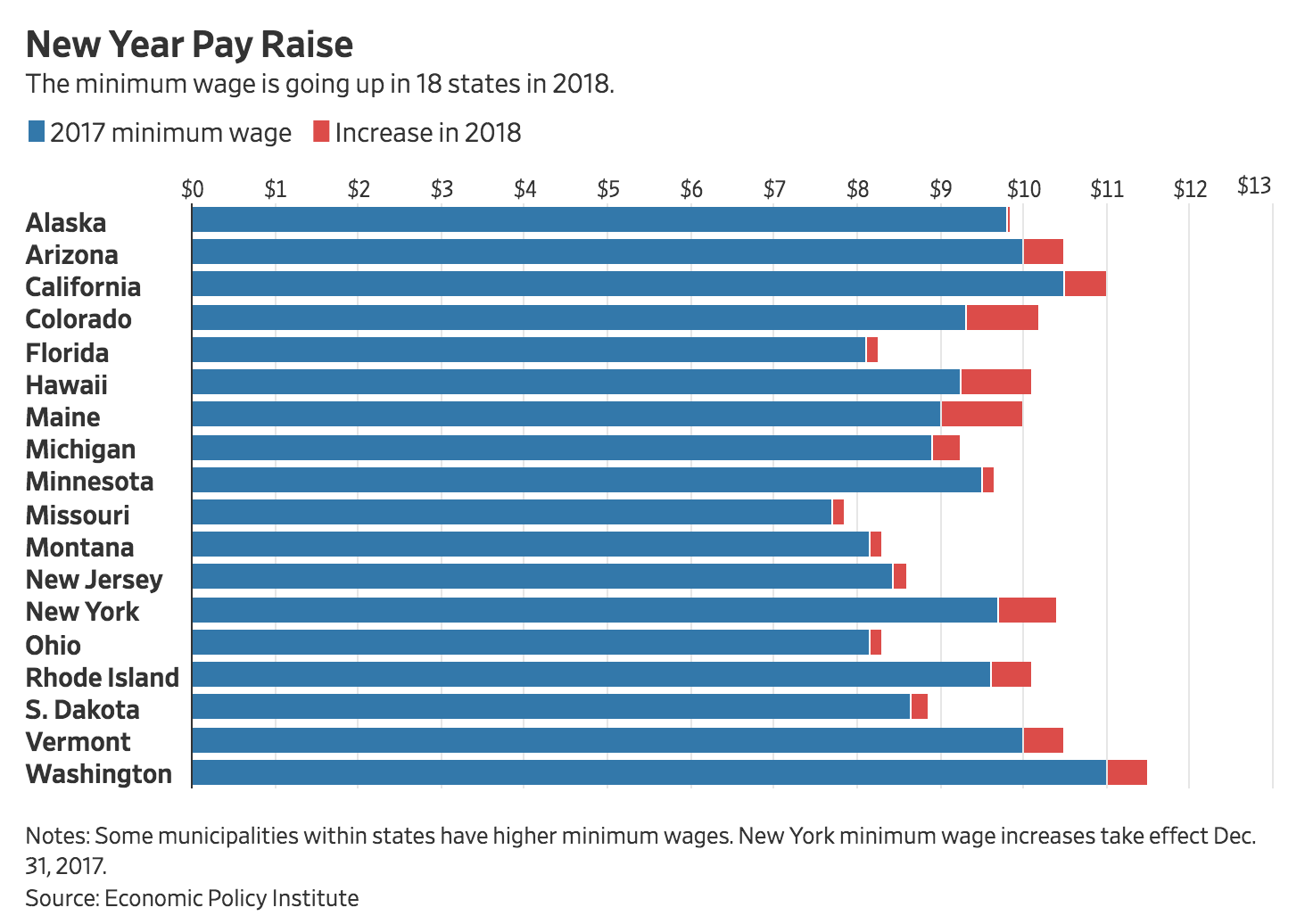 here comes the minimum-wage increases
