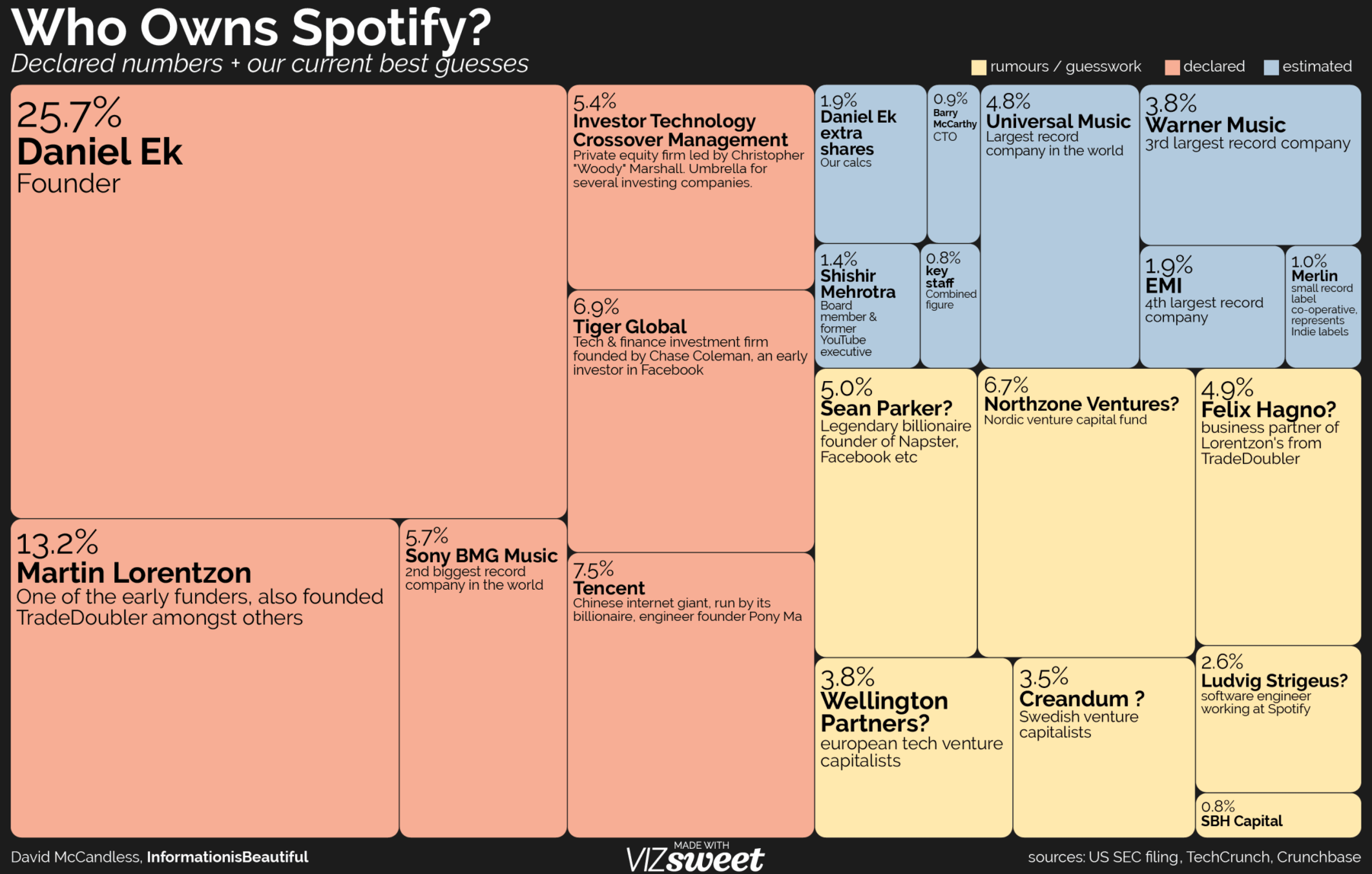 Who Owns Spotify? - The Big Picture