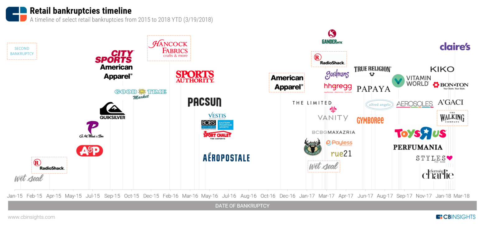 Retail Bankruptcies Timeline The Big Picture