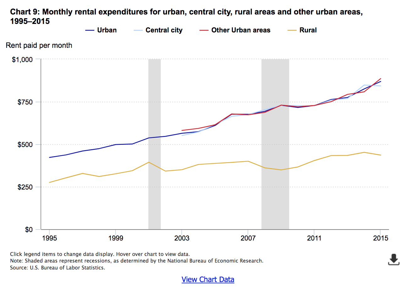 Housing & Expenditures: Before, During, and After the Bubble - The