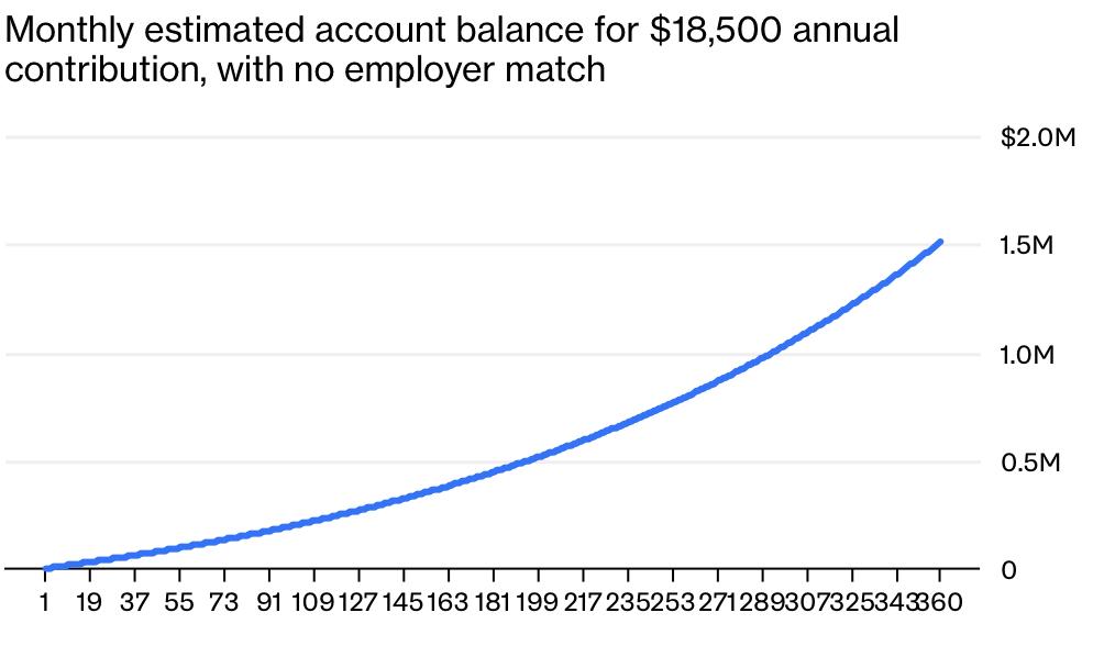 A Trillion Dollars In 401ks