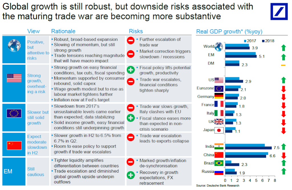 substantive growth limited growth Firstly, the outlook for em physical growth is unlikely to be much different from that of 2015, and thus will have a limited impact on markets secondly, and more importantly, dollar returns collapsed in 2015 (20pp-to-30pp swings in growth performance), making the overwhelming question for 2016: can dollar prospects stabilize or recover.