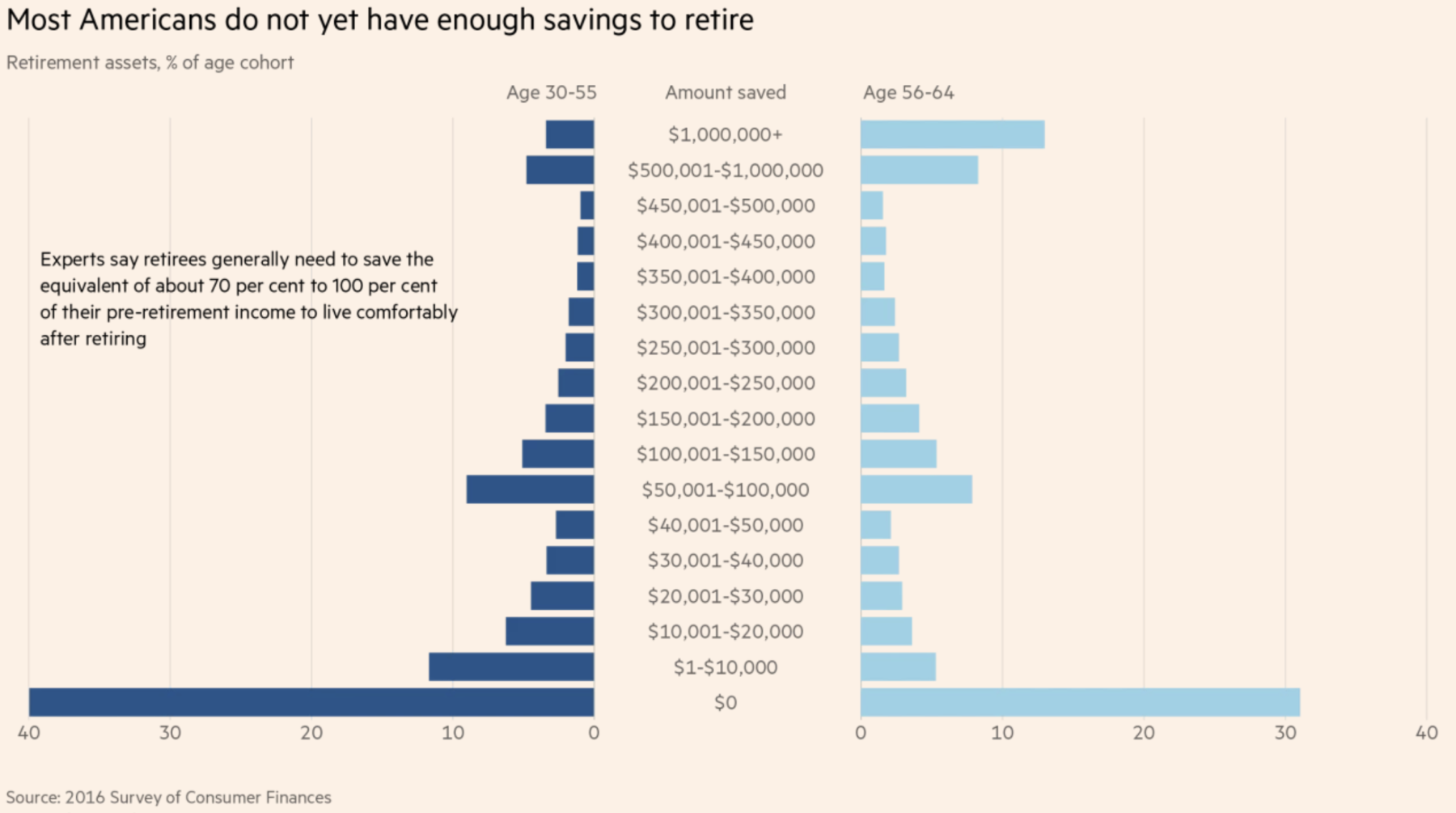 One Third of Americans Have $0 Saved for Retirement - The