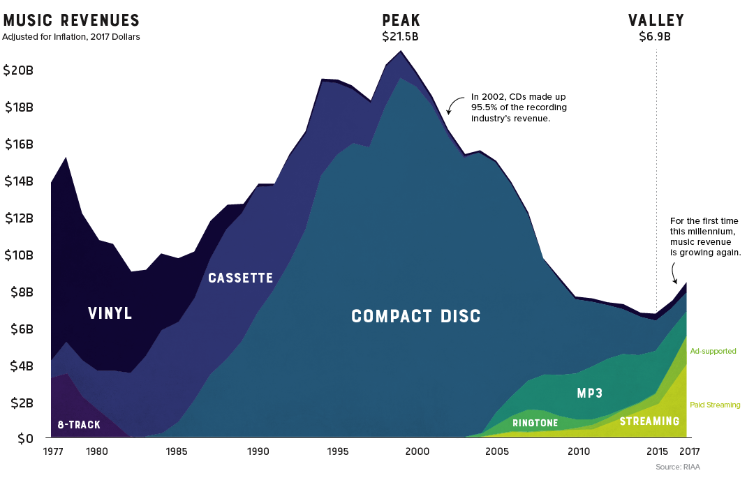 40 Years Of Music Industry Sales The Big Picture