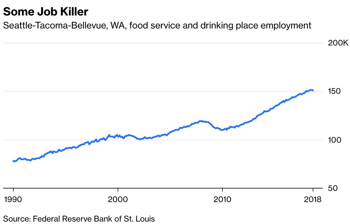 minimum wage conclusion