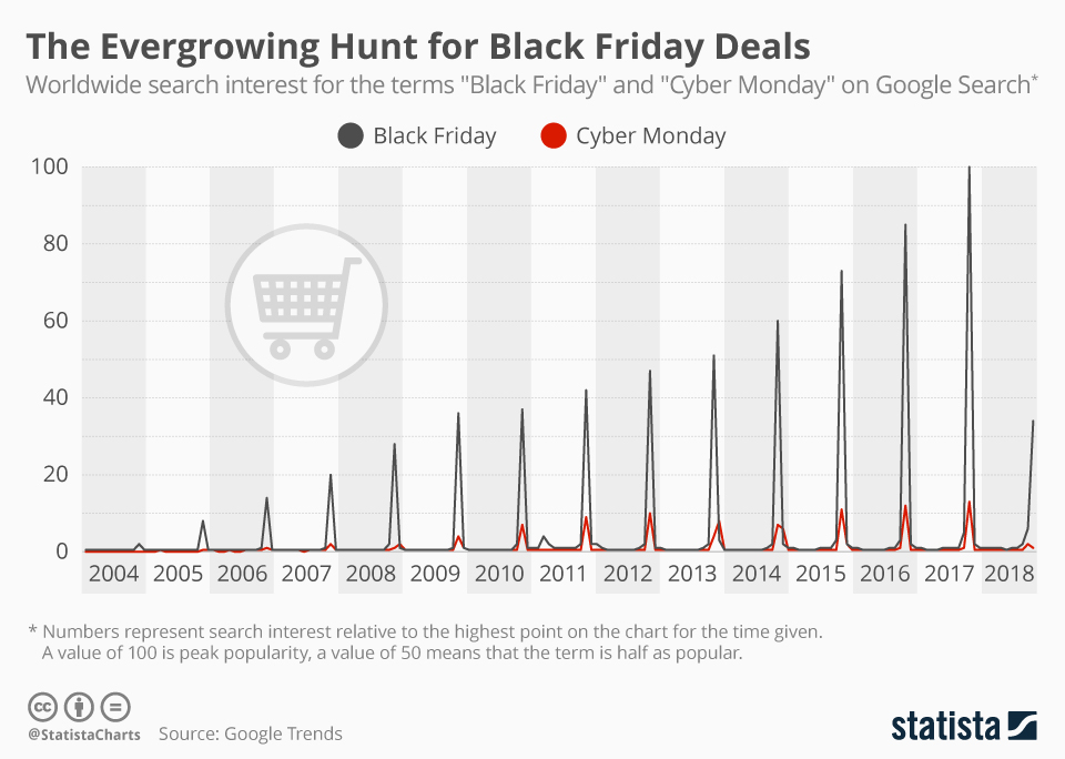 Black Friday Data The Big Picture