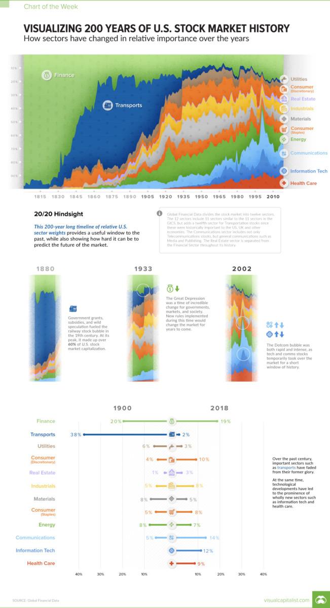 Share of Sector Market Capitalization: 1900 vs 2018