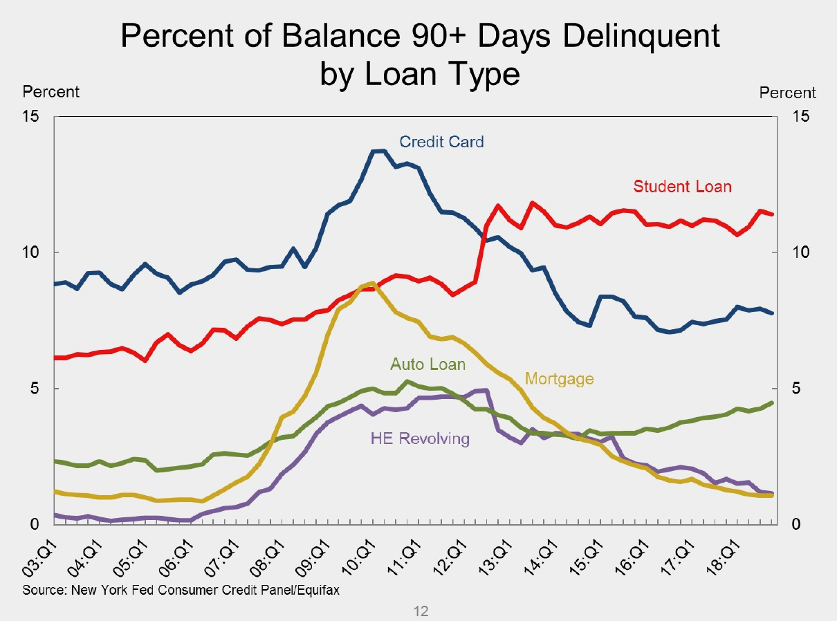 Auto Delinquency Rates Feed The Debt Trolls The Big Picture
