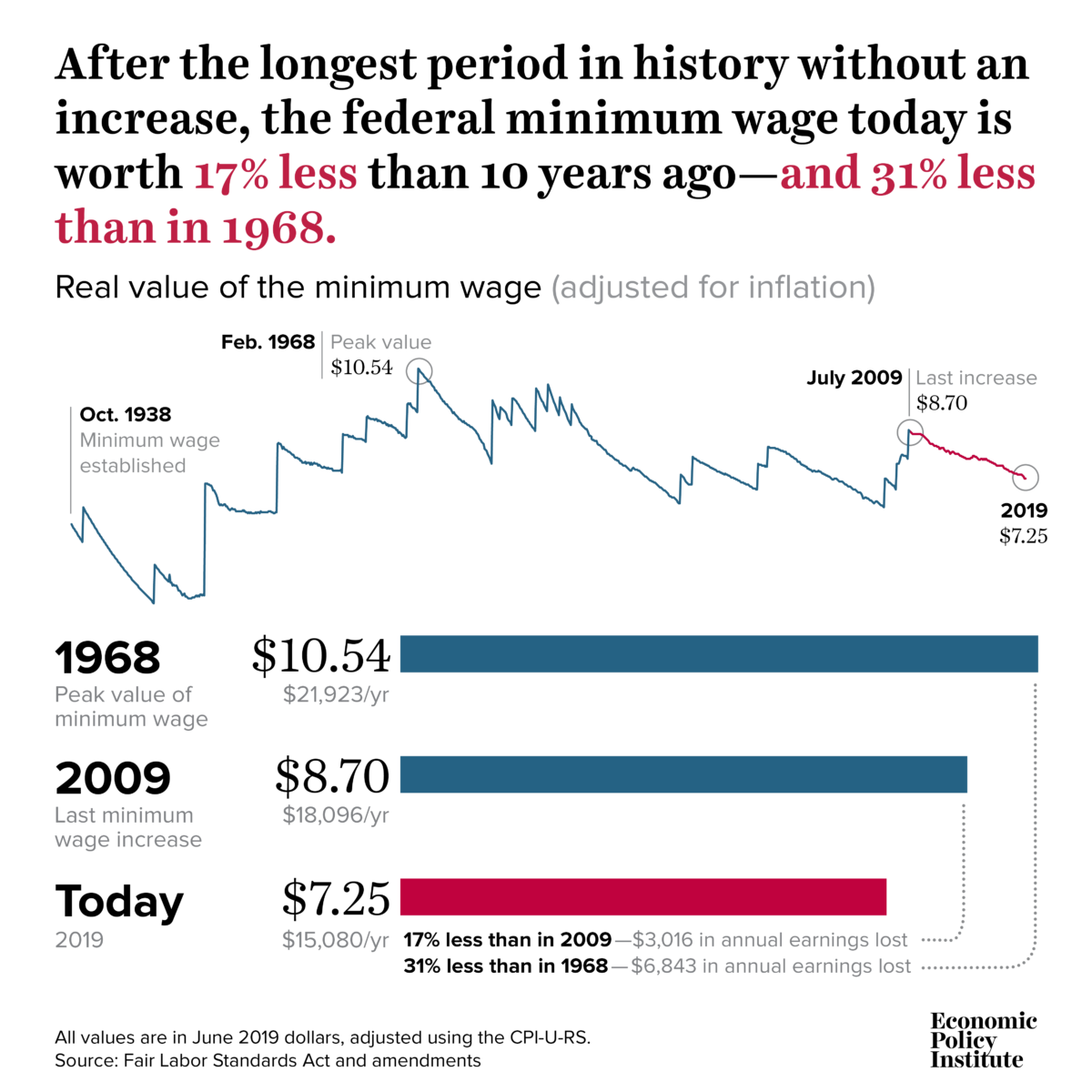 Longest Period in History Without an Increase in Minimum Wage