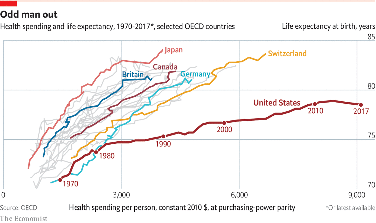 Health spending and life expectancy