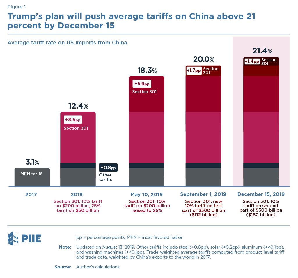 Fall 2019 China Tariff Plan