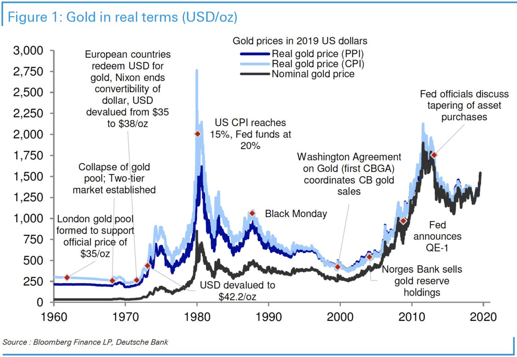 Gold (in real terms) - The Big Picture