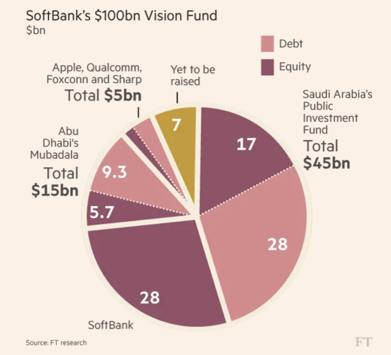 Size Limitations on Venture Capital