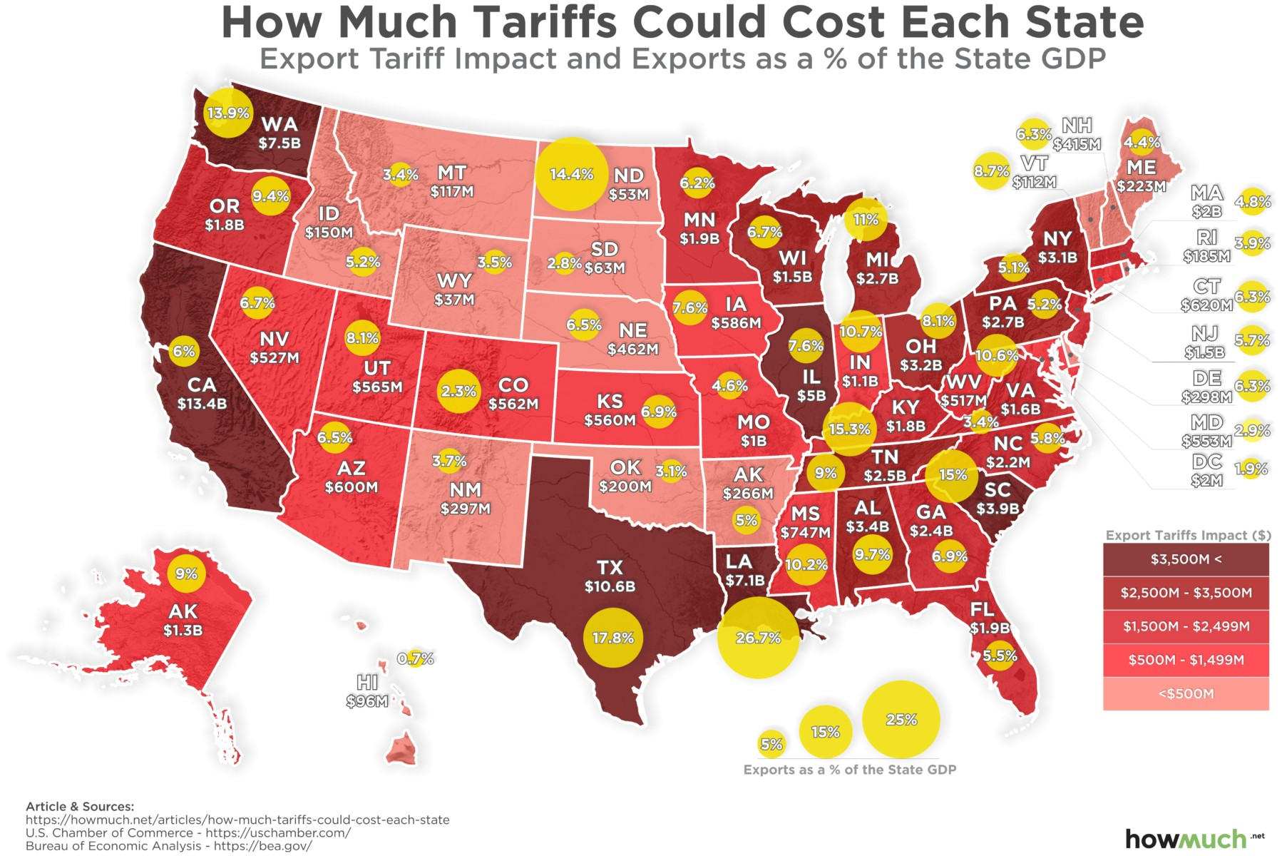 Which States Could Suffer the Most From Trade War Tariffs?
