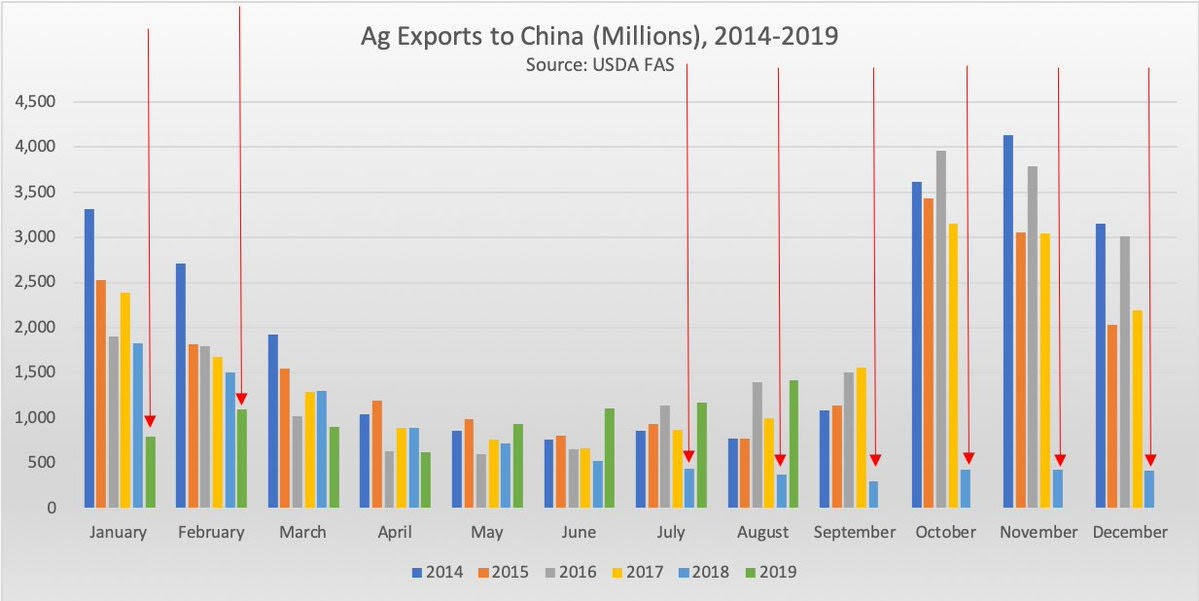 Ag Exports to China, 2014-2019
