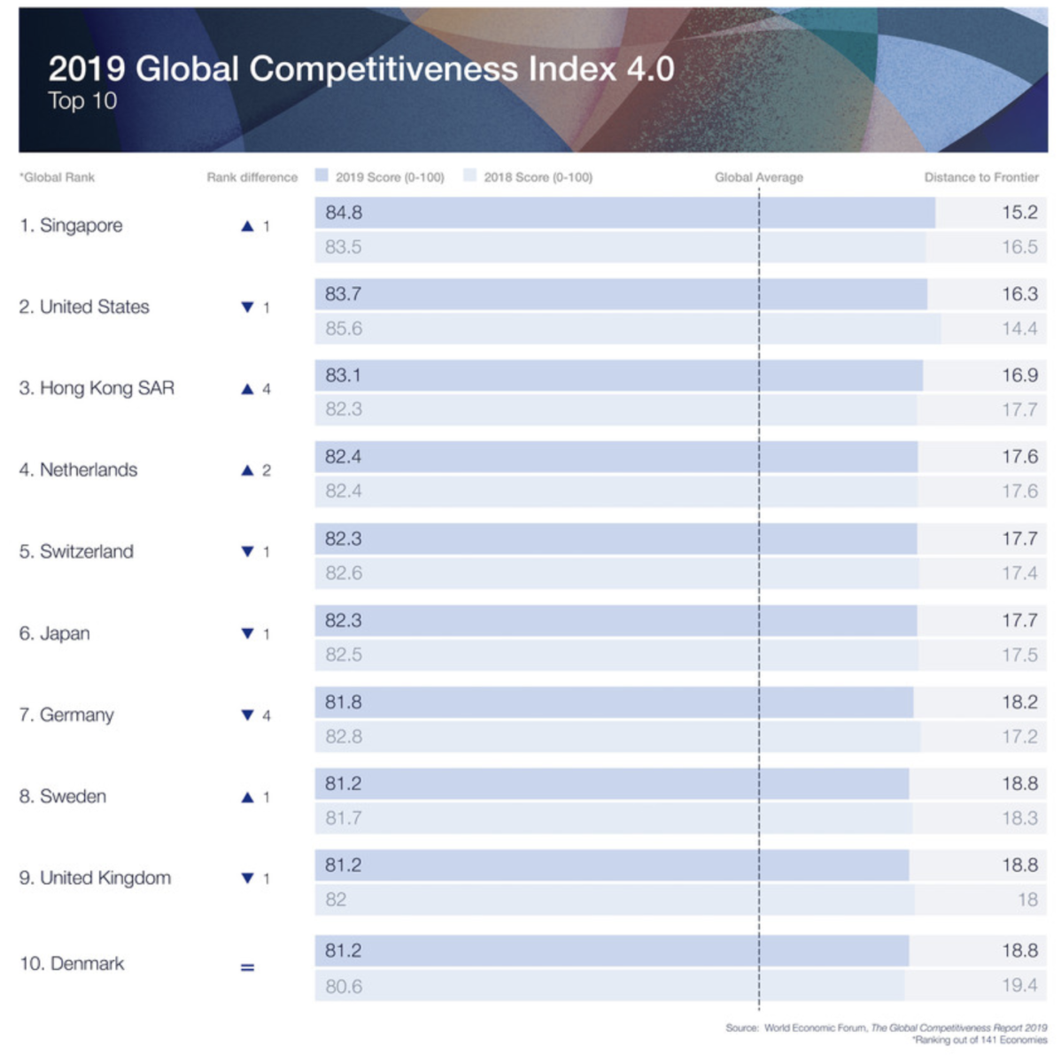 10 most competitive economies in 2019