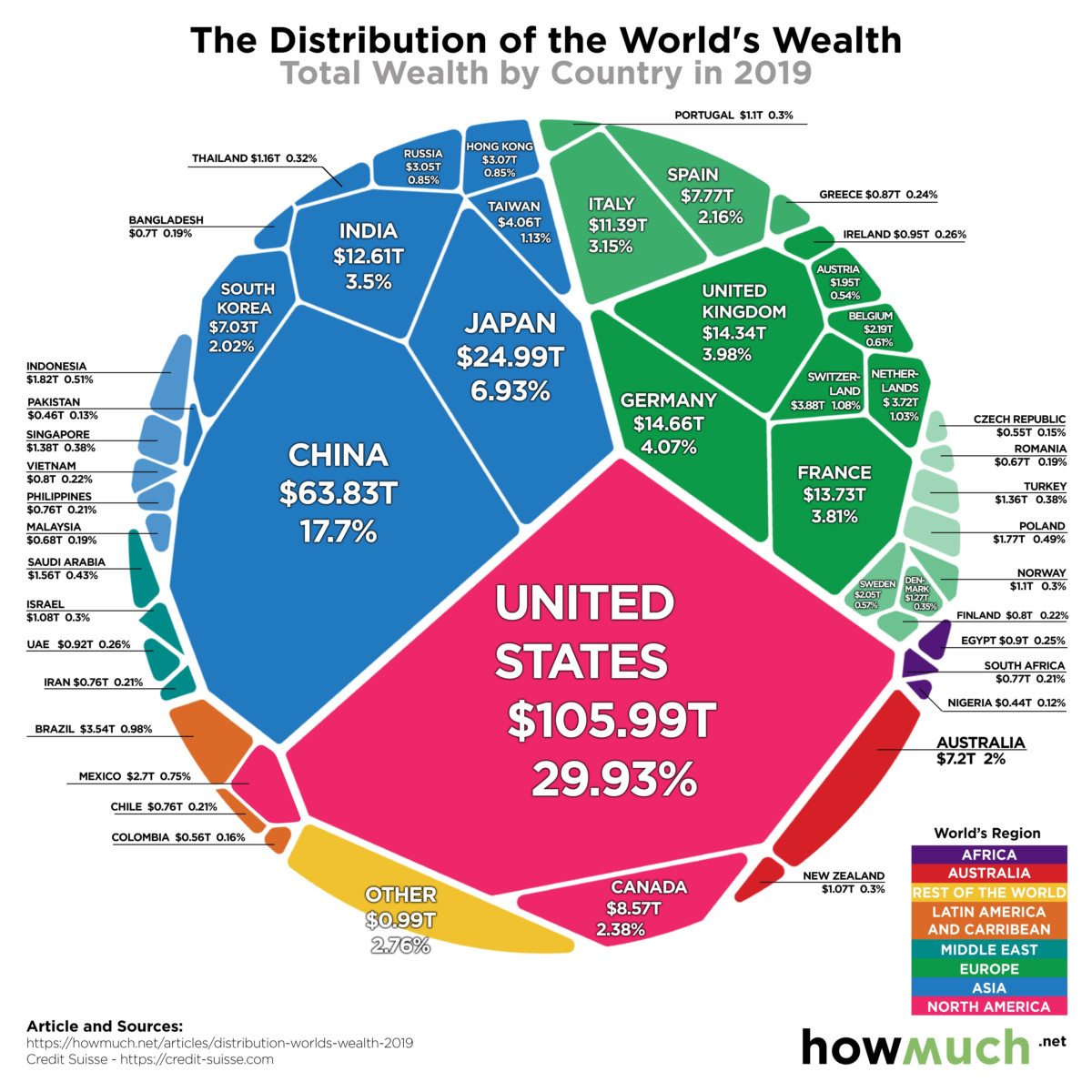 Distribution of the World's Wealth