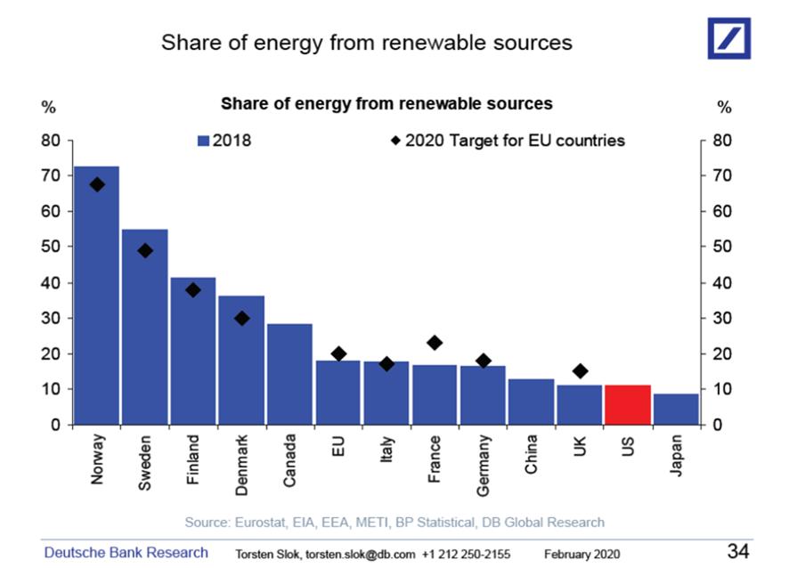 US Renewable Energy Only 10%