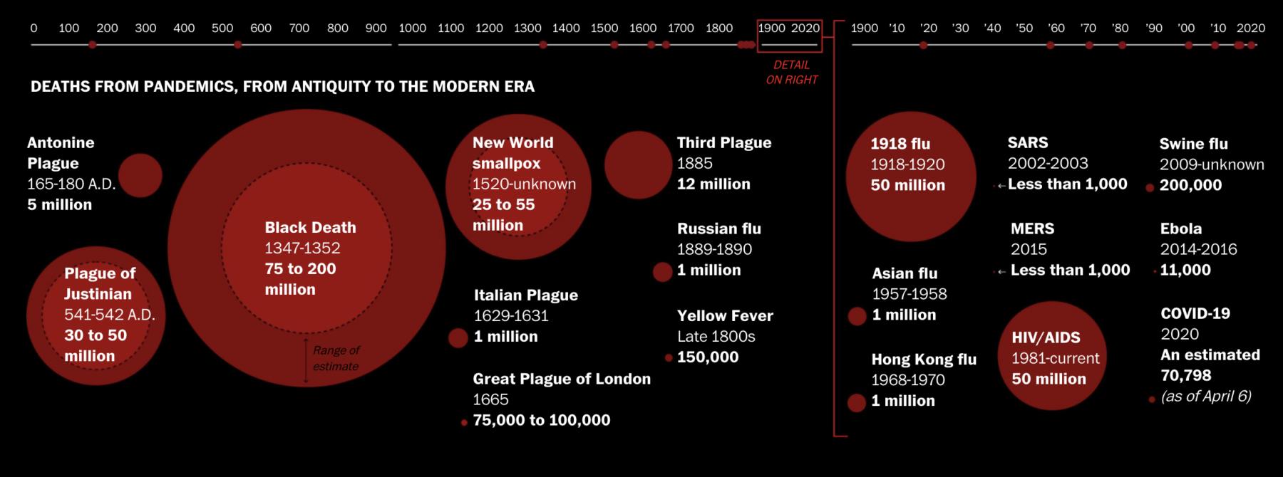 Timeline of History's Deadliest Pandemics 2