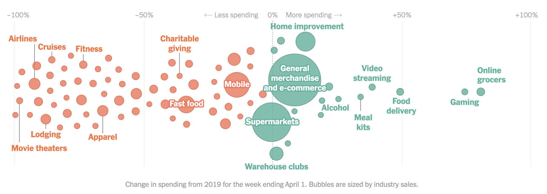 Radical Change: How Americans Spend Their Money 3
