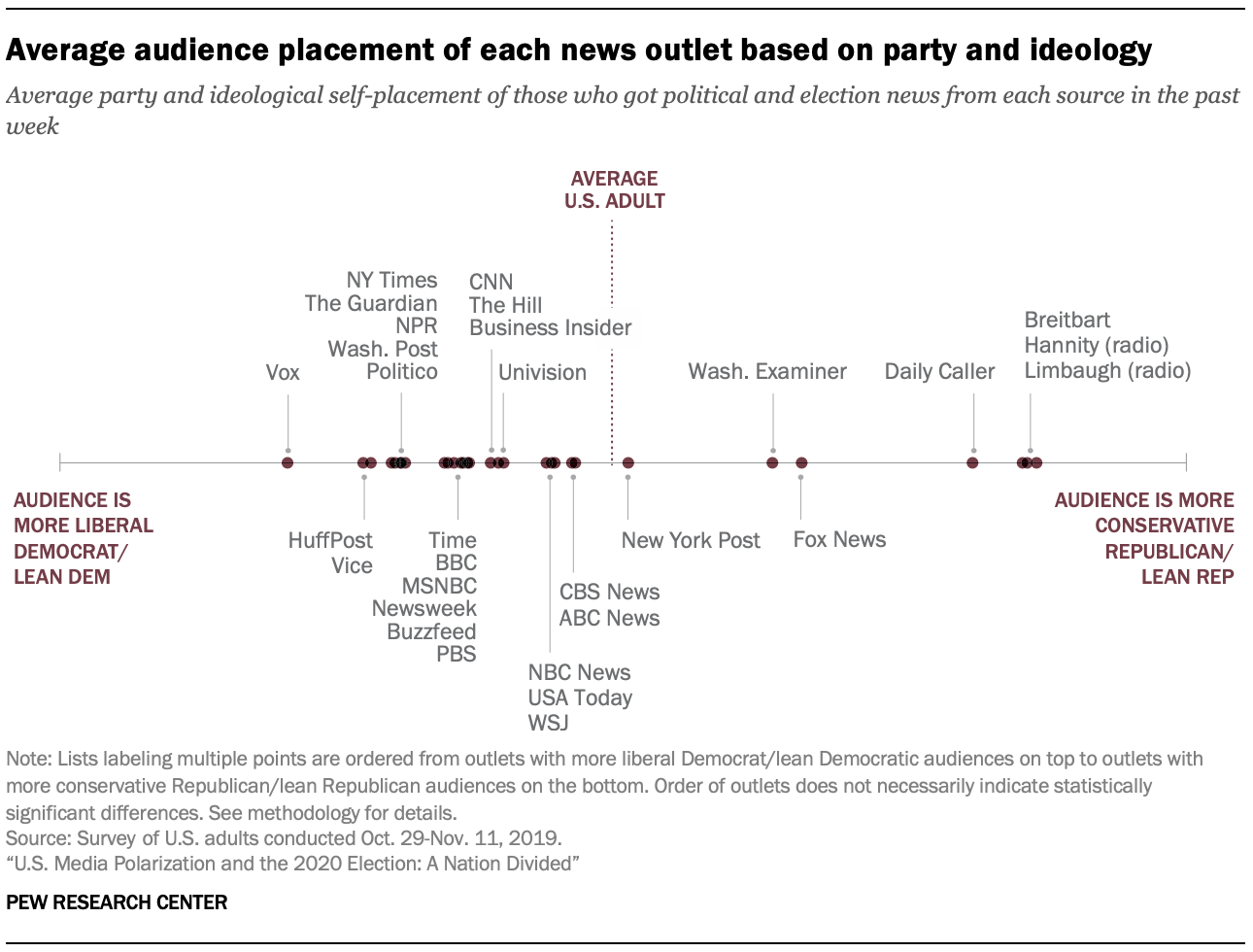 How Your Media Diet Influences Your Views 2