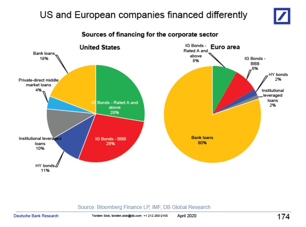 How Companies Get Financed: US vs Europe 2