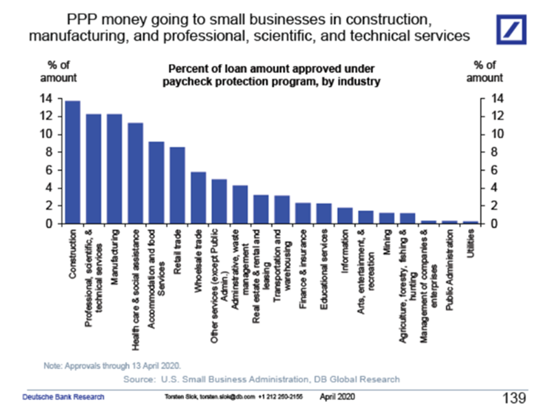 Paycheck Protection Program: Industry, Firm & Loan Size 1