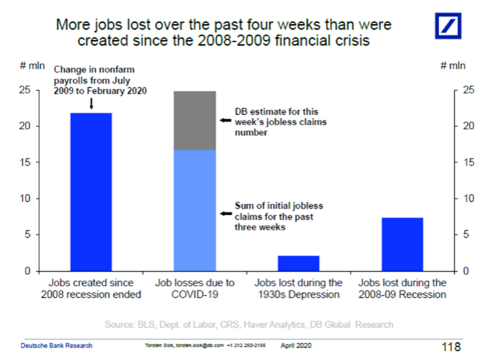 All US Jobs Created Since 2009 Lost Over Past 4 Weeks 2