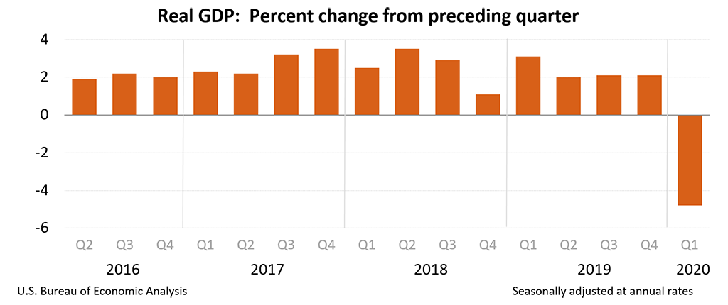 What is GDP Today? About -20% 2