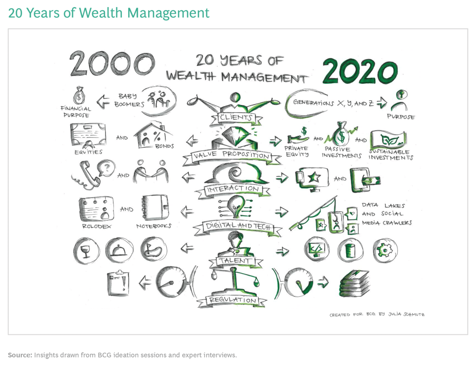 Global Wealth 2020: The Future of Wealth Management 3