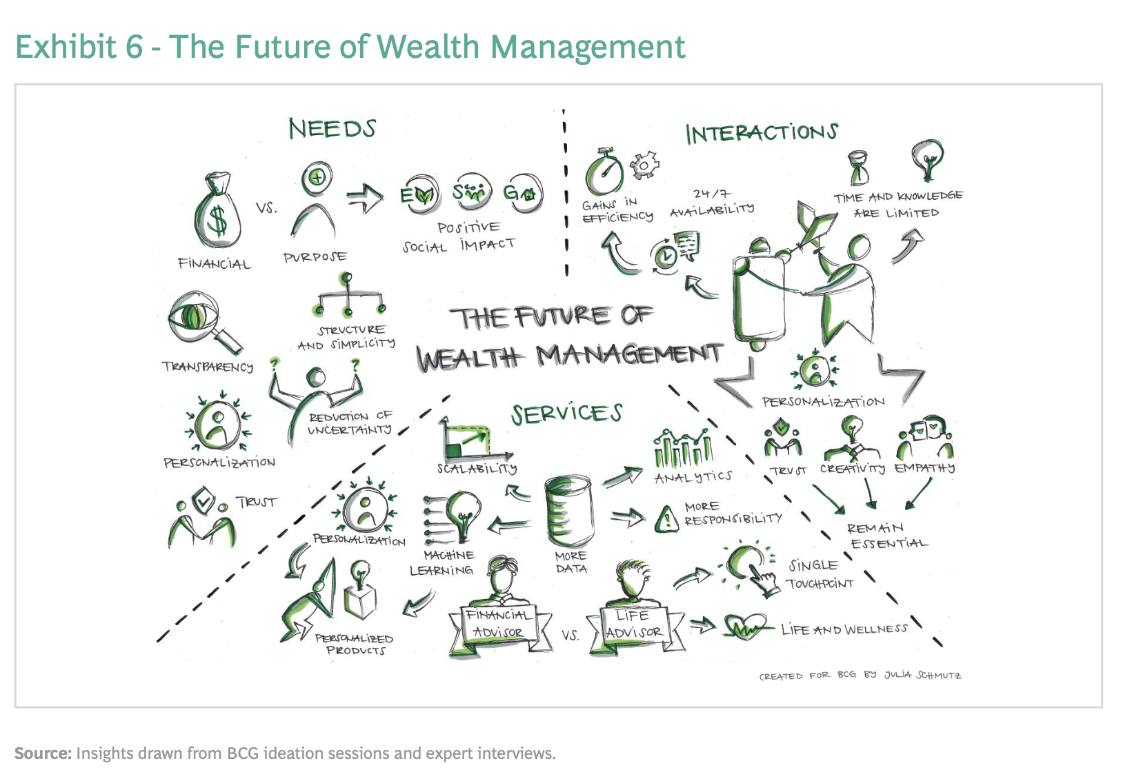 Global Wealth 2020: The Future of Wealth Management 2