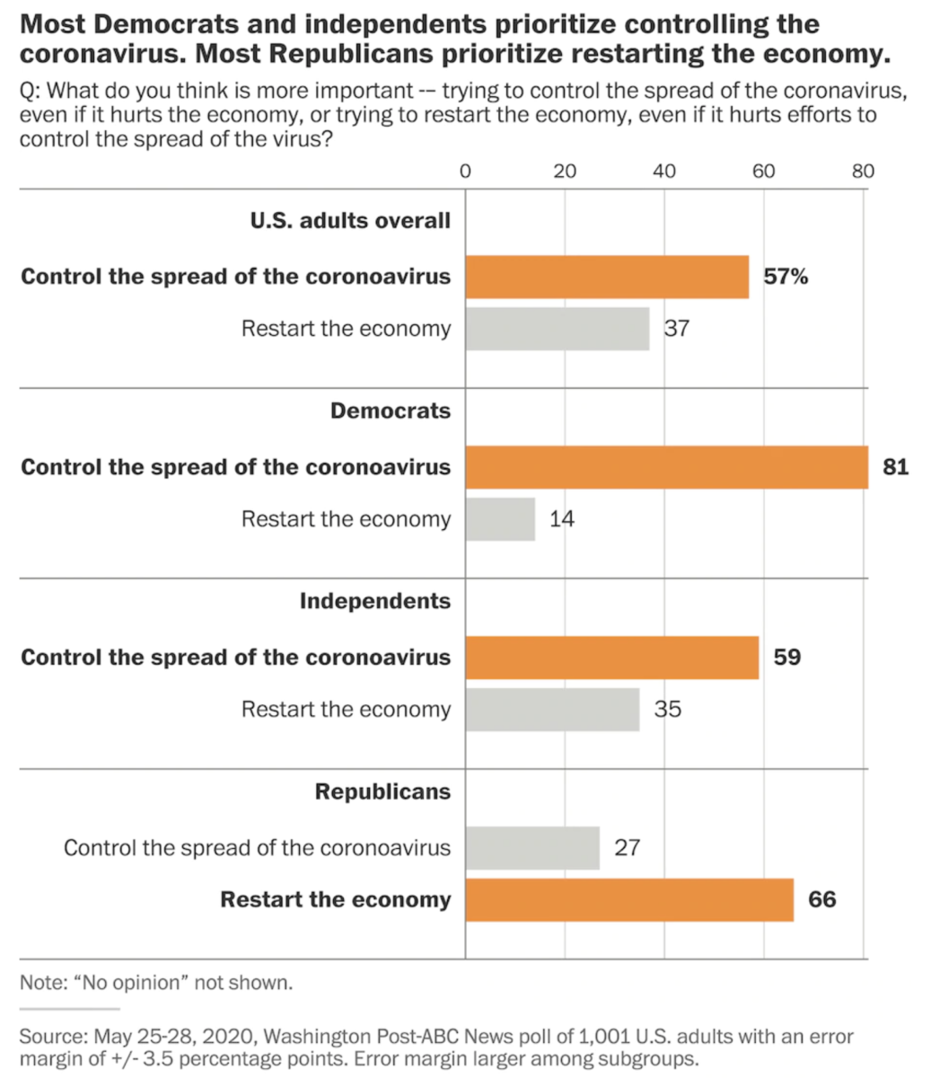 Americans Favor Controlling Outbreak Over Restarting Economy 2