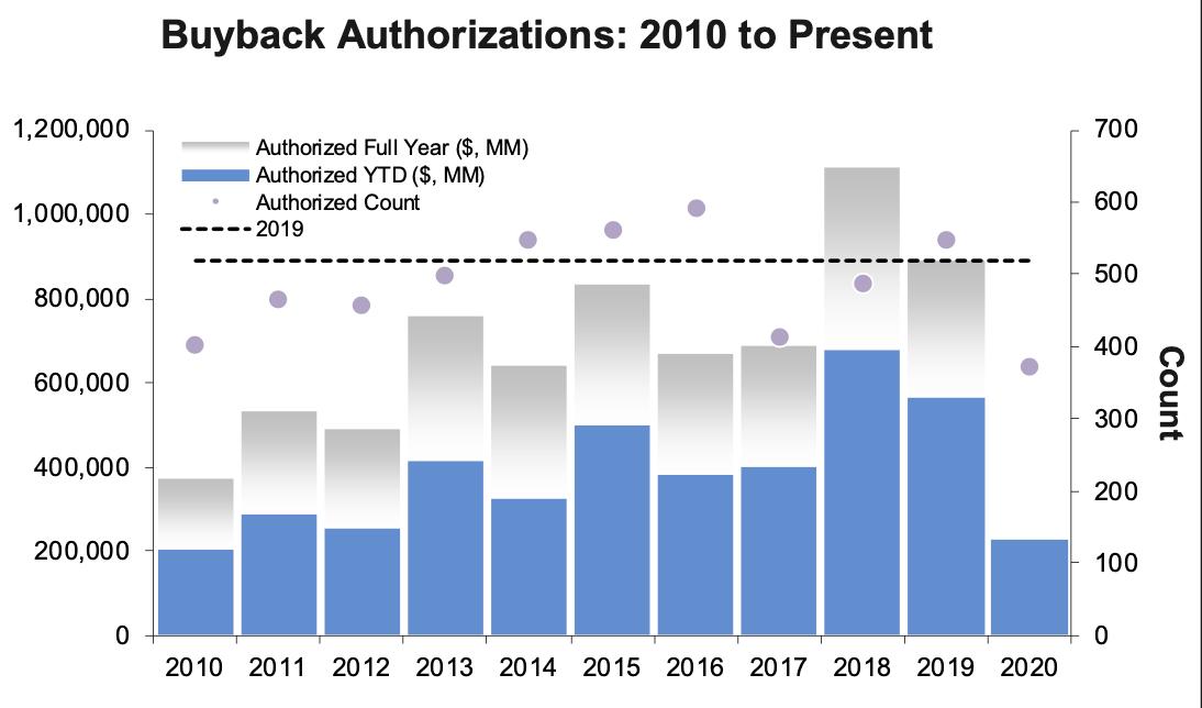 June 2020 Stock Buybacks Down 98% 1