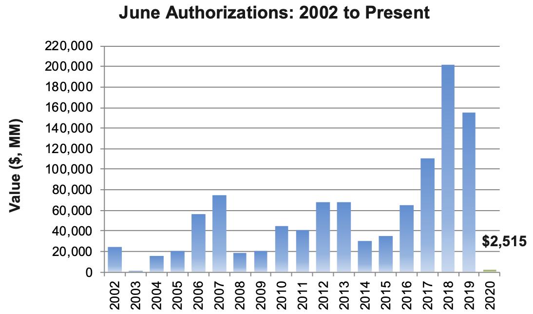June 2020 Stock Buybacks Down 98% 2