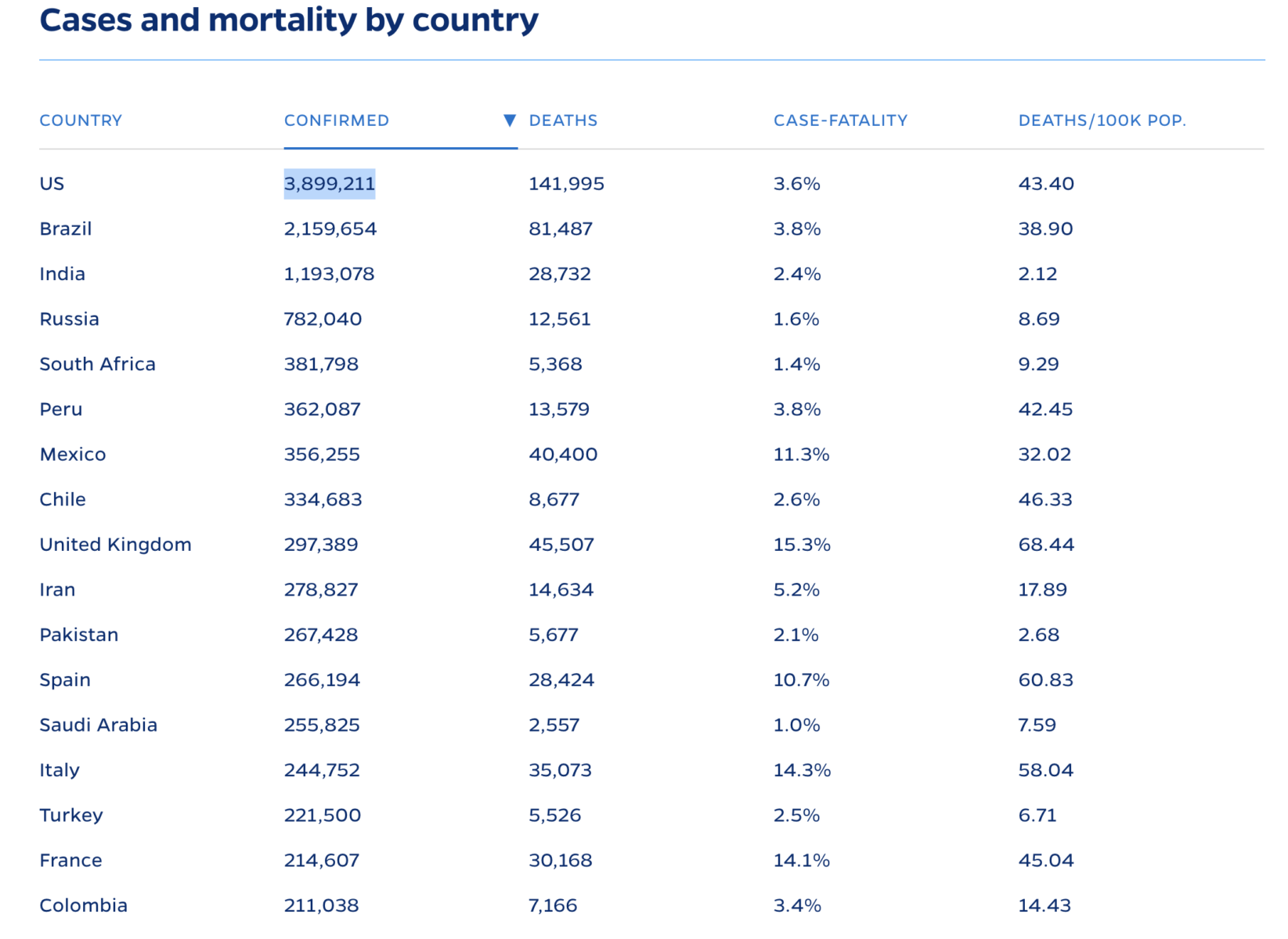 Covid Confirmed Cases & Deaths by Country 2