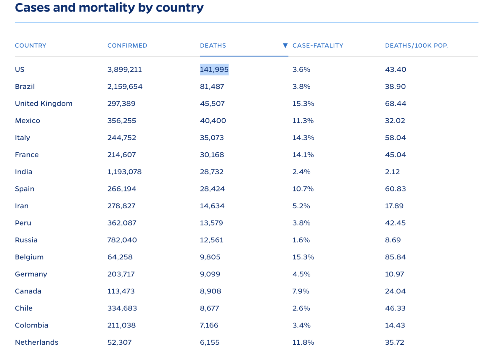 Covid Confirmed Cases & Deaths by Country 3