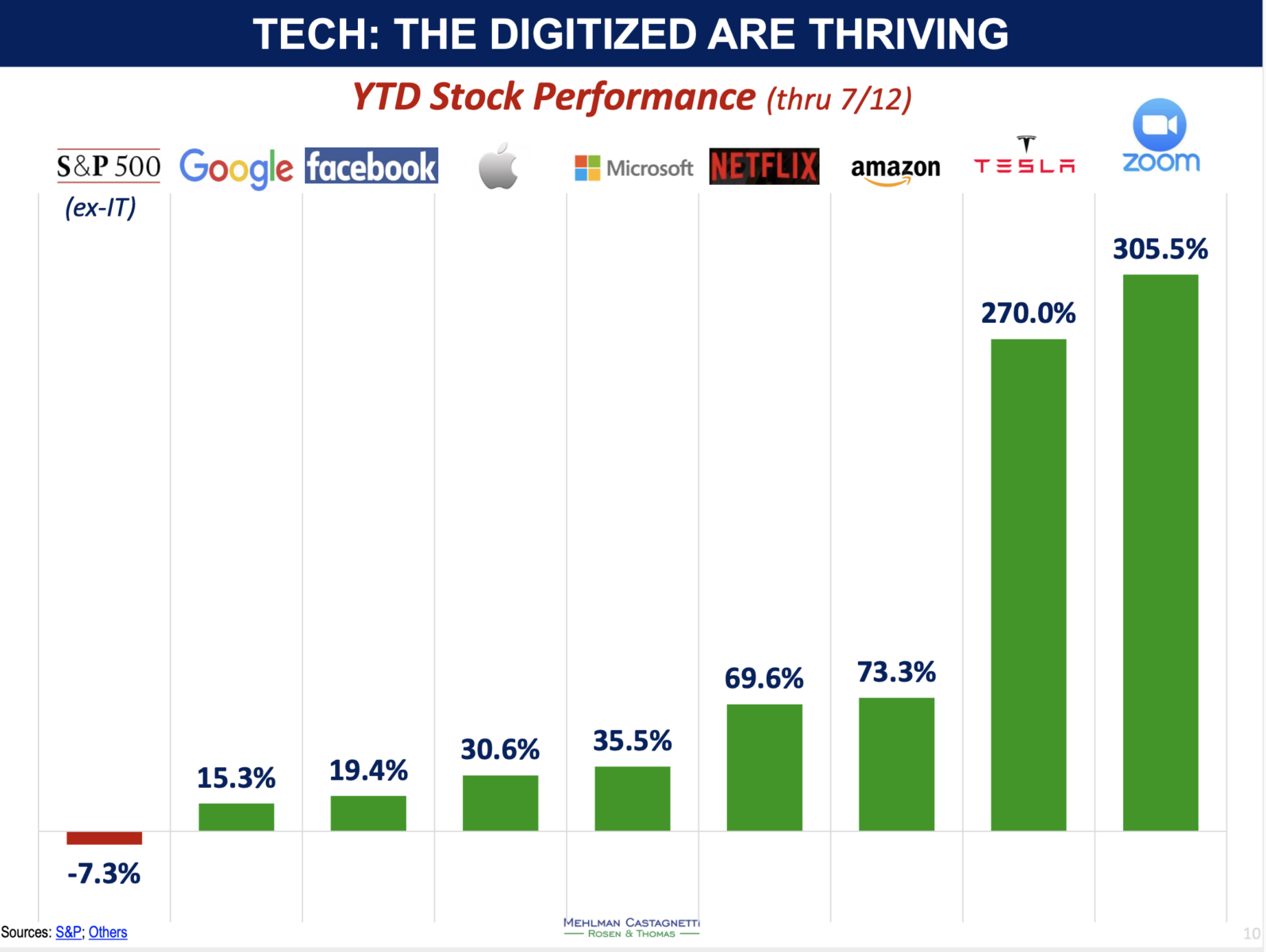Big Tech Thriving YTD 2