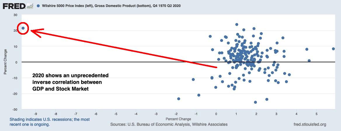 Unprecedented Inverse Correlation