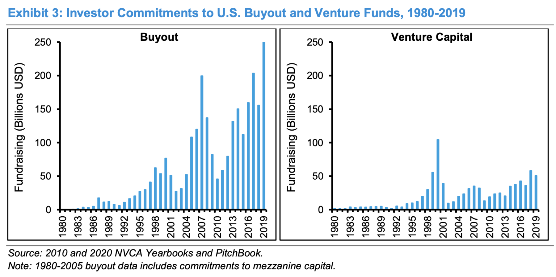 Public to Private Equity 3