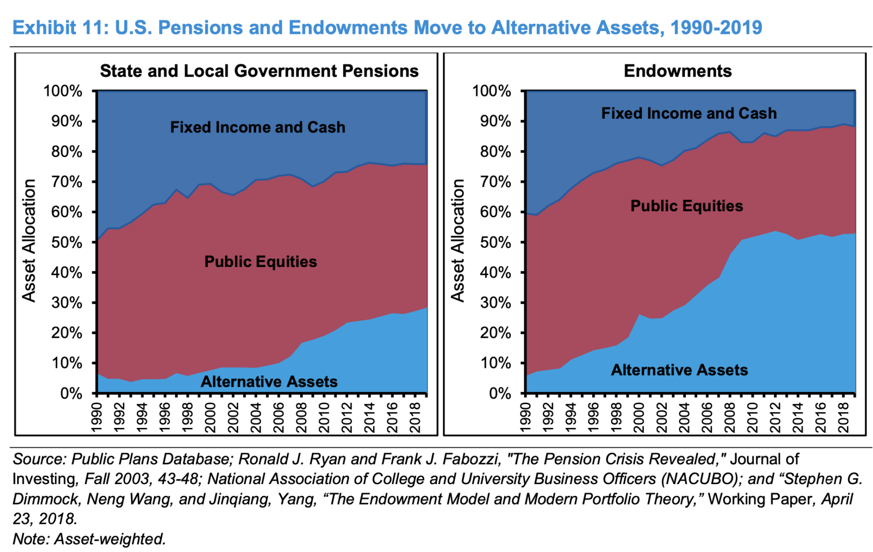 Public to Private Equity 4